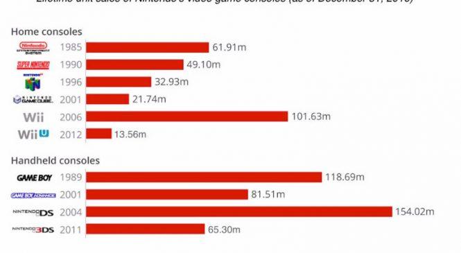 Nintendo Switch satış rekoru kırdı!